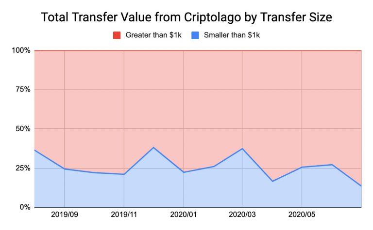 Número de transações por volume. Fonte: Chainalysis