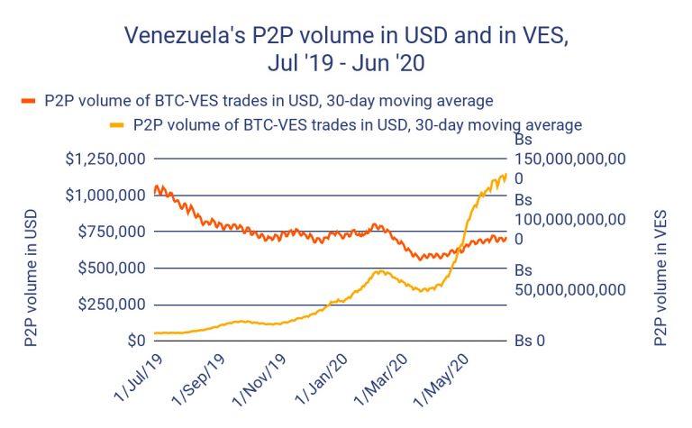 Volume de negociações P2P na Venezuela. Fonte: Chainalysis