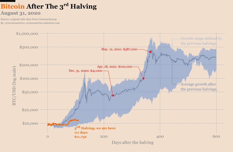 Bitcoin após o terceiro halving [ecoinometrics]