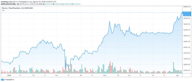 Desempenho do Bitcoin no ano
