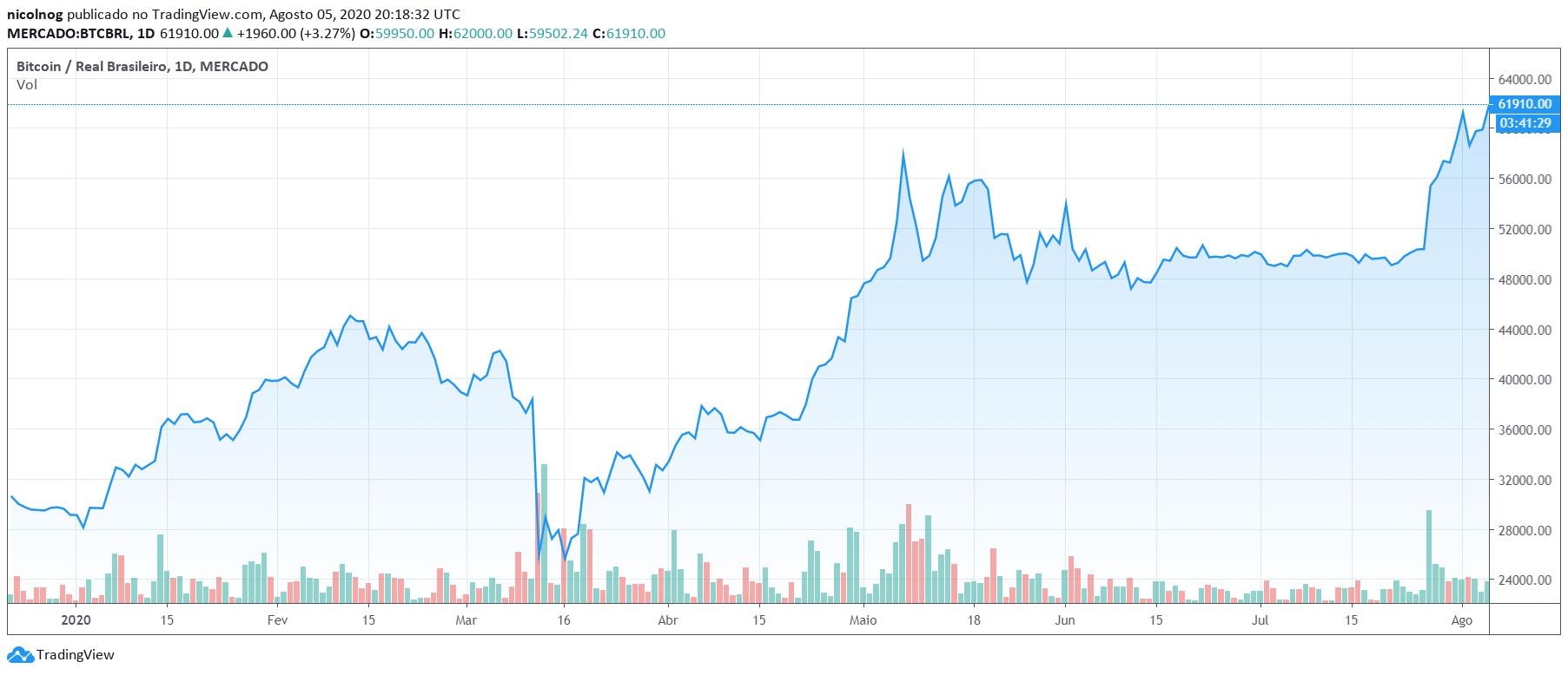Desempenho do Bitcoin no ano, em Reais