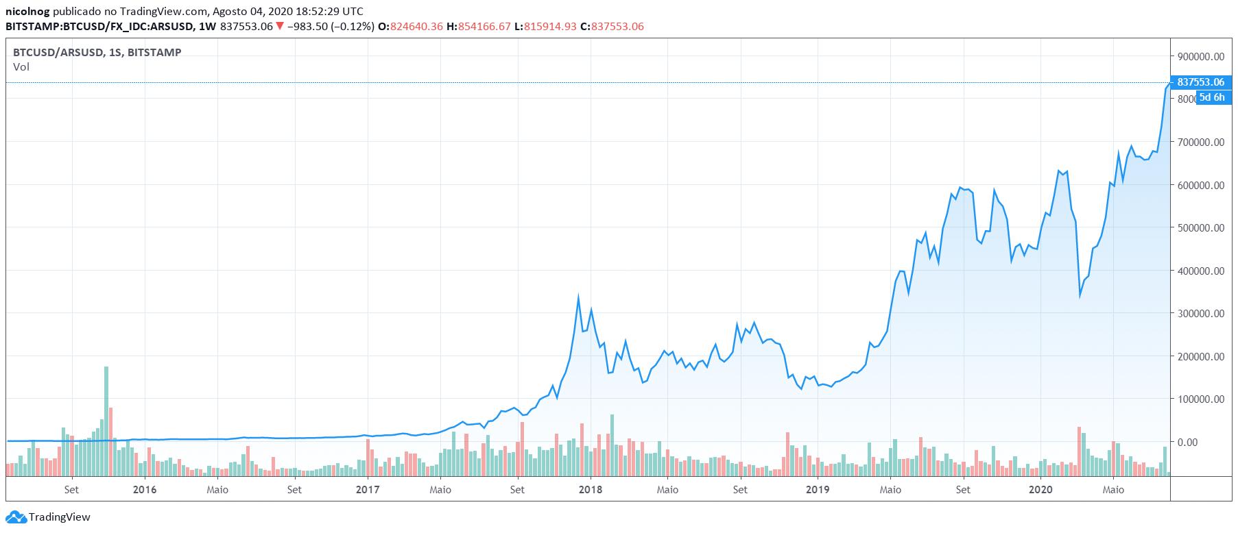 Bitcoin x Peso Argentino