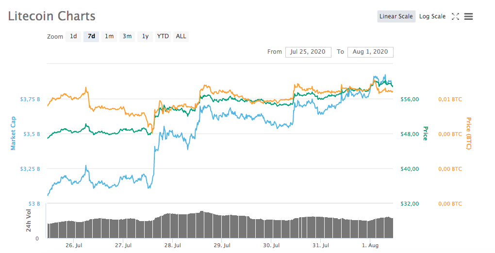 Gráfico da semana - Litecoin