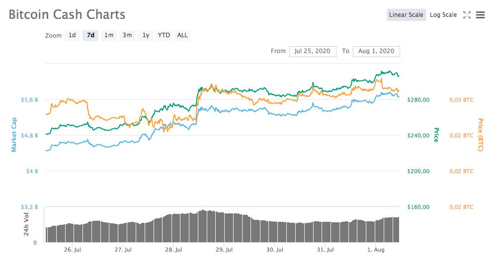 Gráfico da semana - Bitcoin Cash