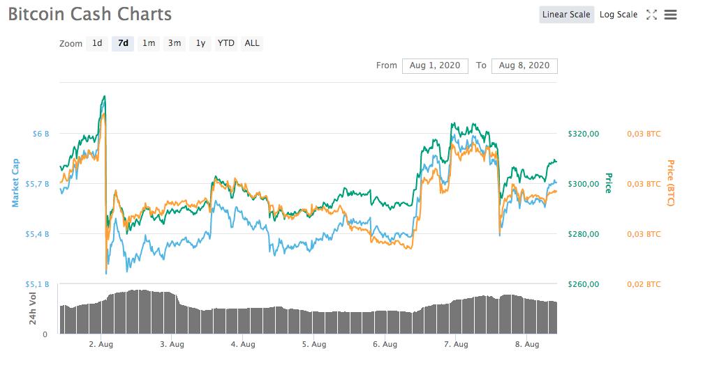 Gráfico - Bitcoin Cash