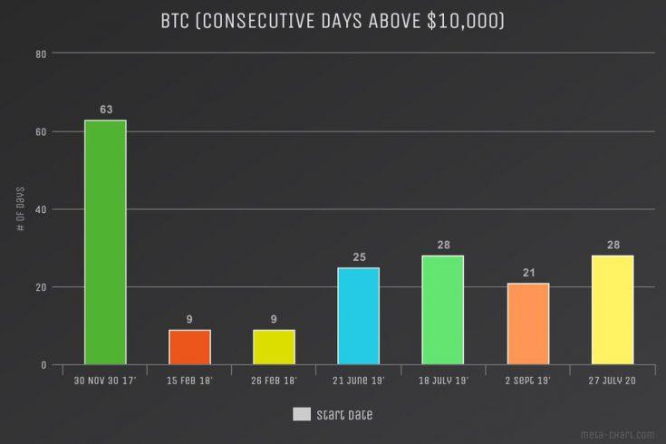 Dias consecutivos de preço do Bitcoin acima de 10 mil dólares