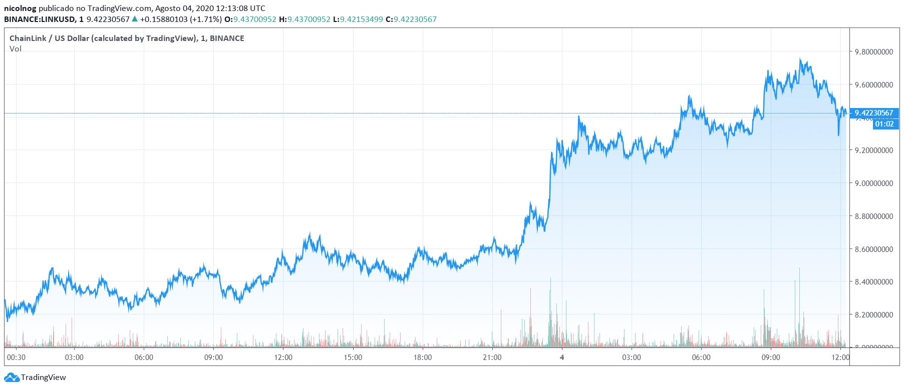 LINK vs. USD nas últimas 24 horas