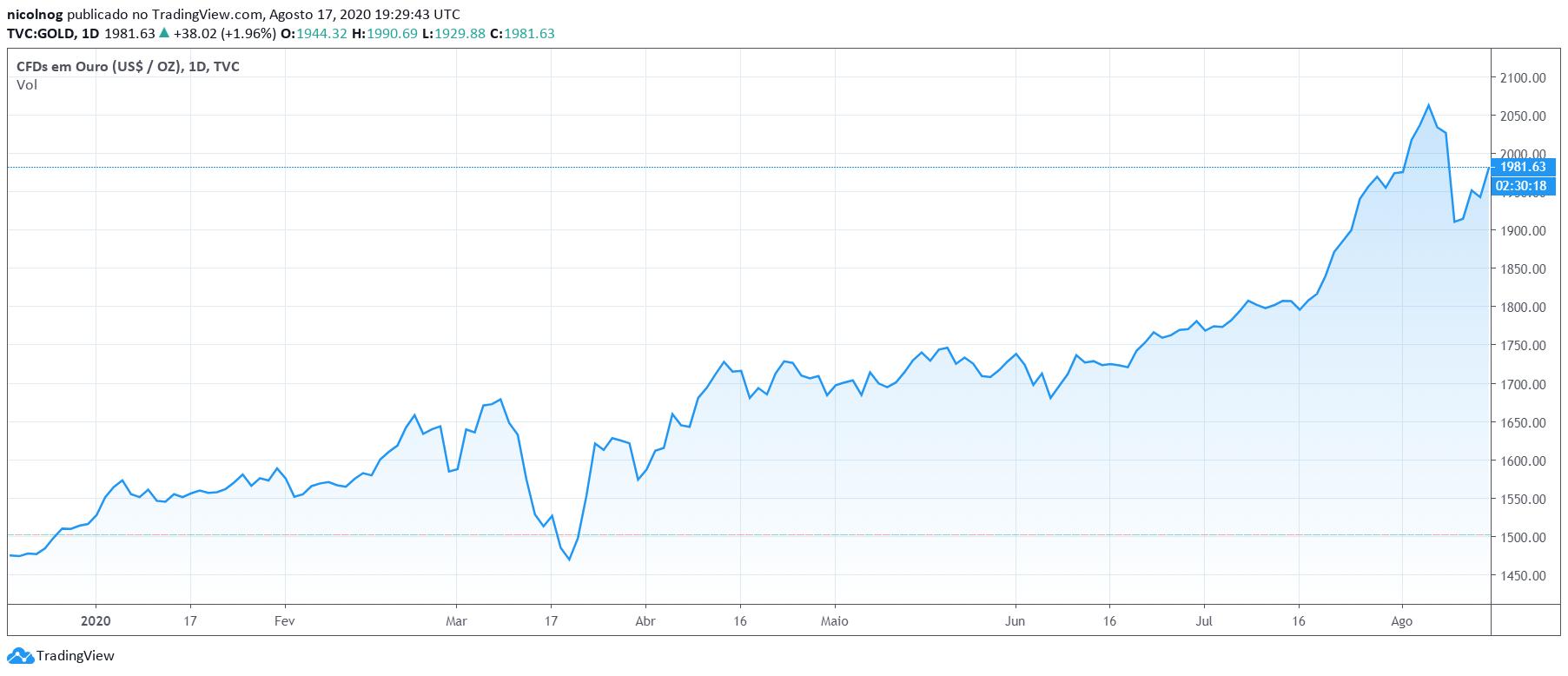 Desempenho do ouro x dólar em 2020