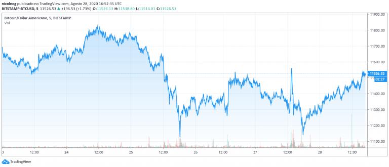 Preço do Bitcoin na última semana