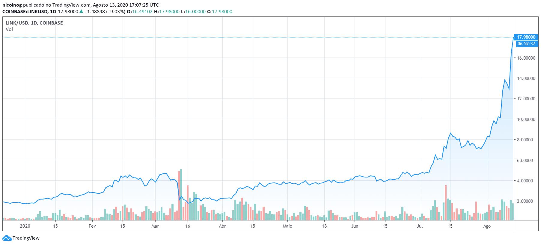 Preço do Link-USD no ano de 2020