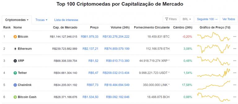 Ranking das Criptomoedas do CoinMarketCap