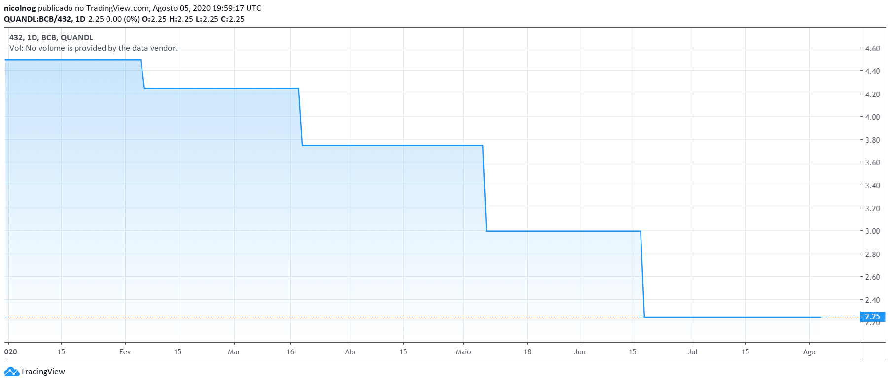 Evolução da taxa SELIC no Brasil