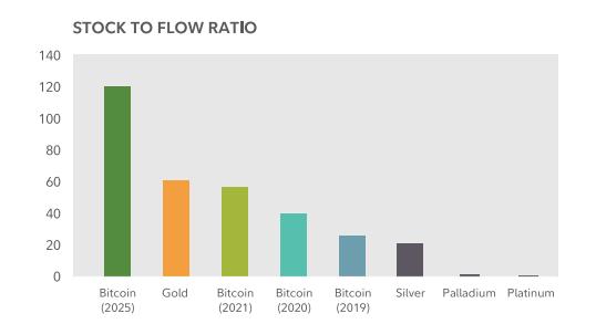 Modelo de Stock-to-flow ratio da Fidelity