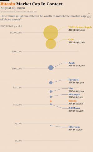 Valor relativo de mercado do Bitcoin