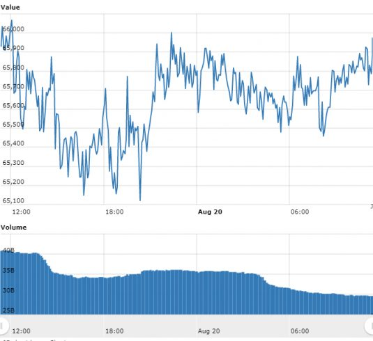 Gráfico com as variações de preço do BTC nas últimas 24 horas.