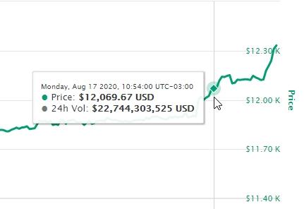Momento em que teve início a alta do Bitcoin