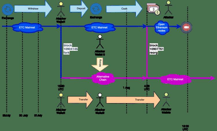 Explicação da Bitquery sobre o ataque