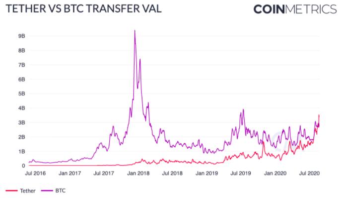 Tether supera o Bitcoin em volume de transações