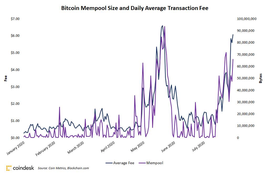 Mempool - Bitcoin