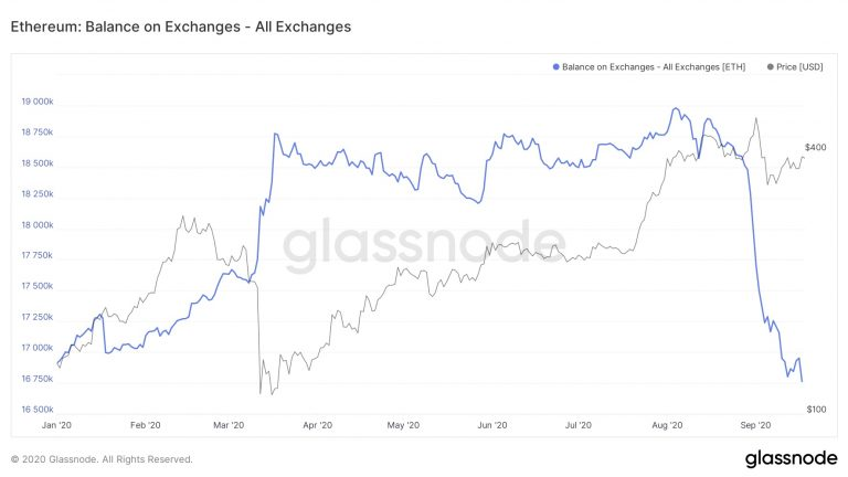 Balanço de Ethereum nas exchanges em 2020
