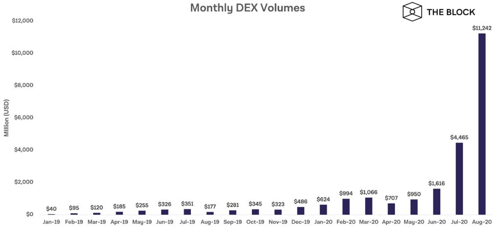 Volume mensal - DEX