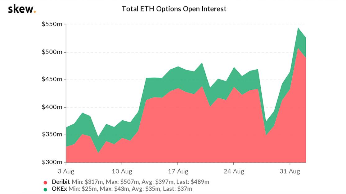 opções de Ether (ETH)