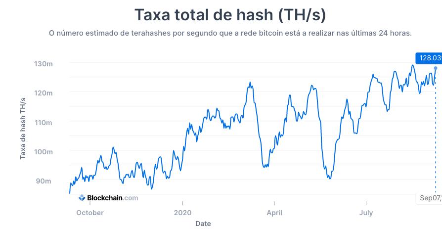 O poder de computação do Bitcoin (hash rate) segue em alta.