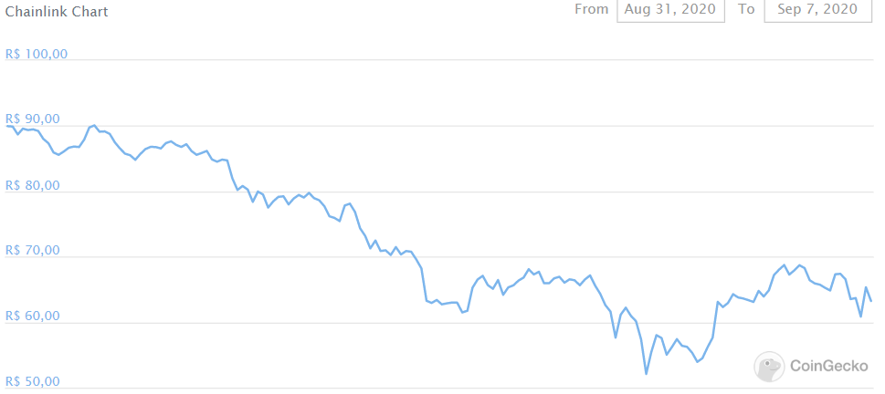 Preço do Chainlink, na comparação com o Real