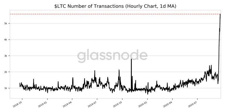 Transações com LTC dispararam nas últimas horas