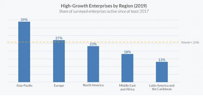 Empresas de crescimento rápido por região