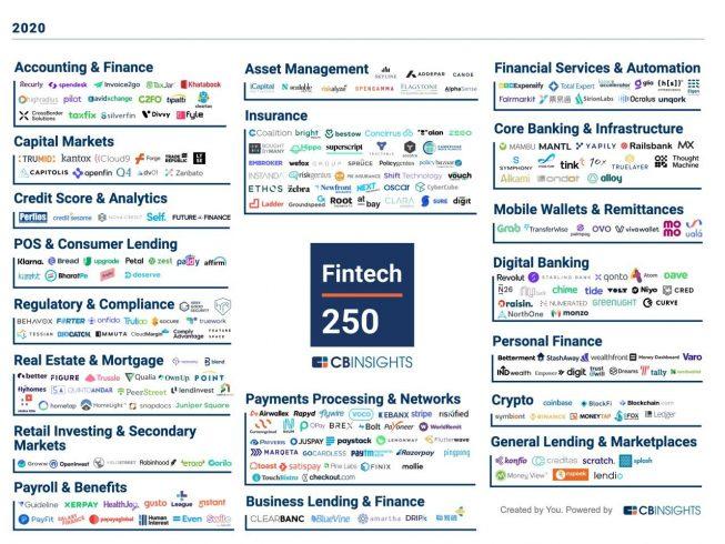 Fintech 250 CB Insights