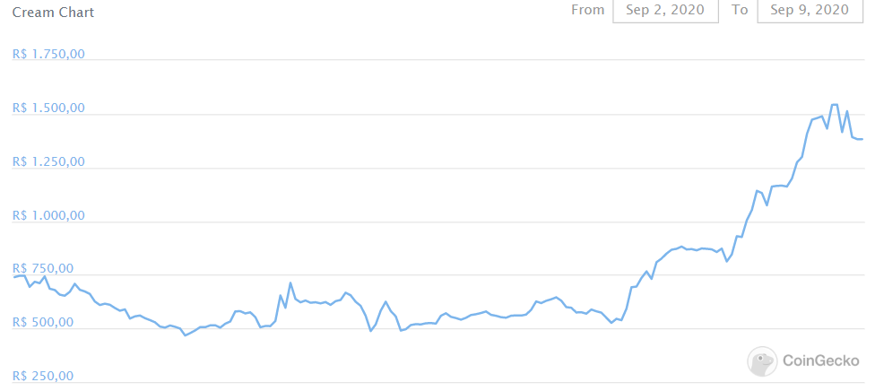 Gráfico do CREAM nos últimos sete dias