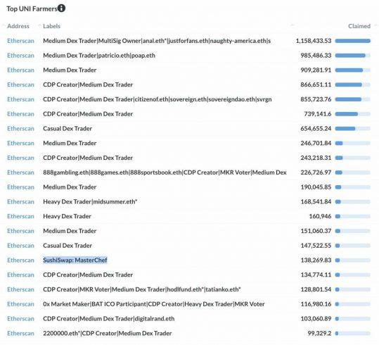 Lista dos maiores ganhadores do airdrop do UNI