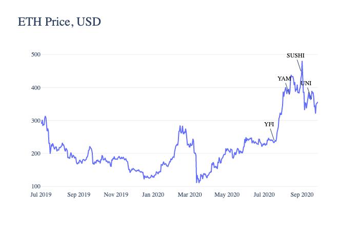 Influência dos tokens DeFi no preço do ETH