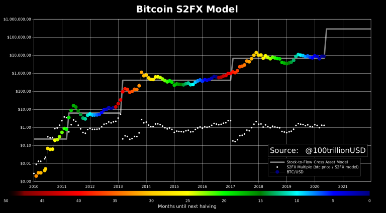 Modelo S2FX