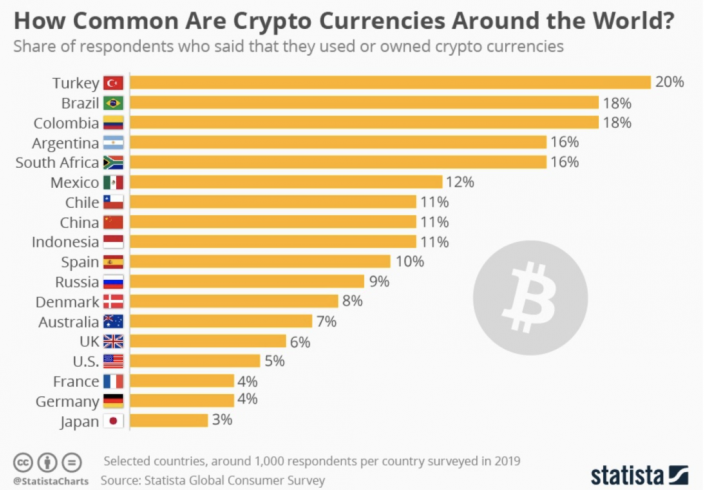 Pesquisa mostra o número de pessoas que já usaram criptomoedas em cada país