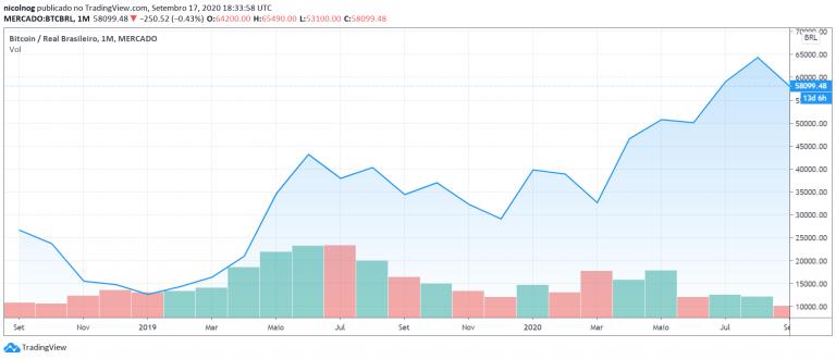 Preço do BTC entre o final de 2018 e setembro de 2020