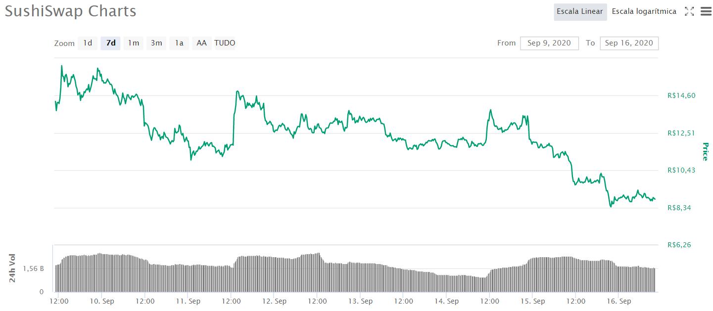 Preço do SUSHI nas últimas 24 horas