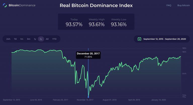 Taxa de dominância real do Bitcoin
