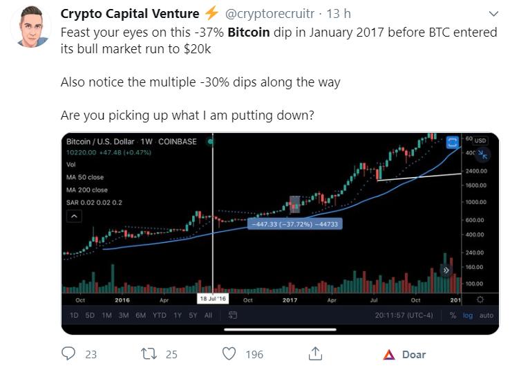 Tuíte sobre o preço do Bitcoin