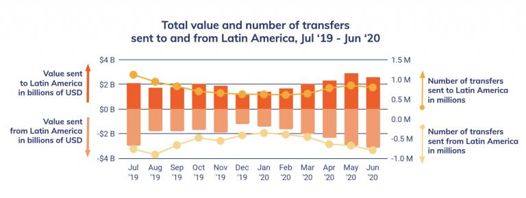 Volume de transferências em criptomoedas na América Latina