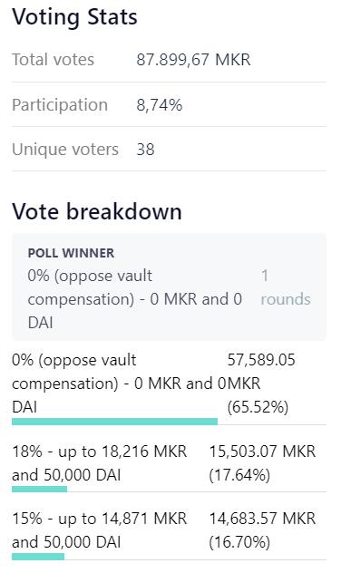 Votação do MKR falha em recompensar usuários que perderam tudo em março