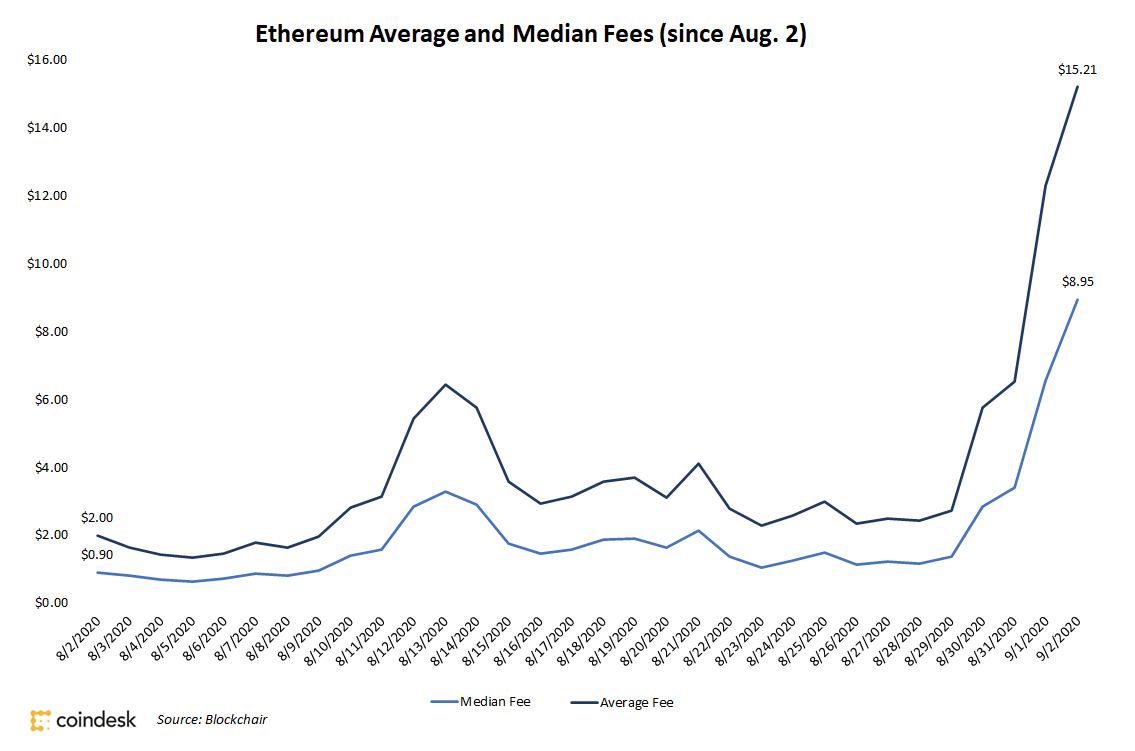 Fees da rede Ethereum