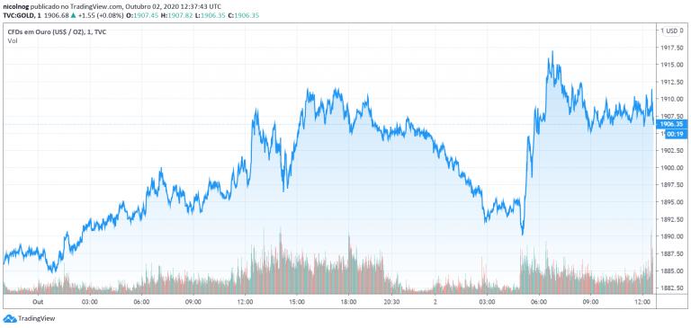Preço do ouro em 02 de outubro