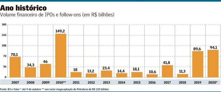 Volume financeiro de IPOs