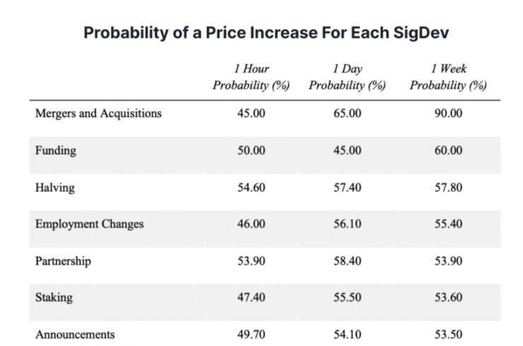 Probabilidade de acontecimentos influenciarem o preço de um criptoativo