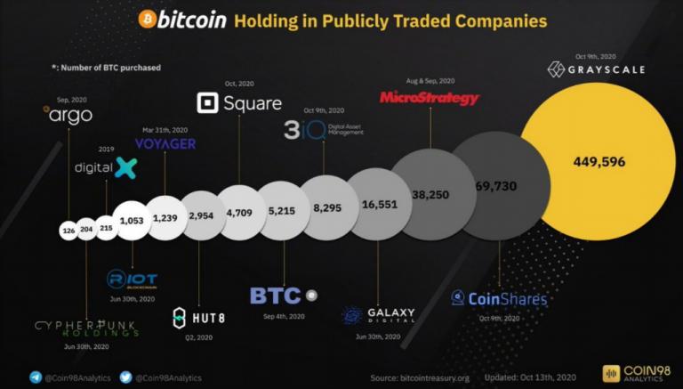 Evolução da compra de criptomoedas pelas empresas