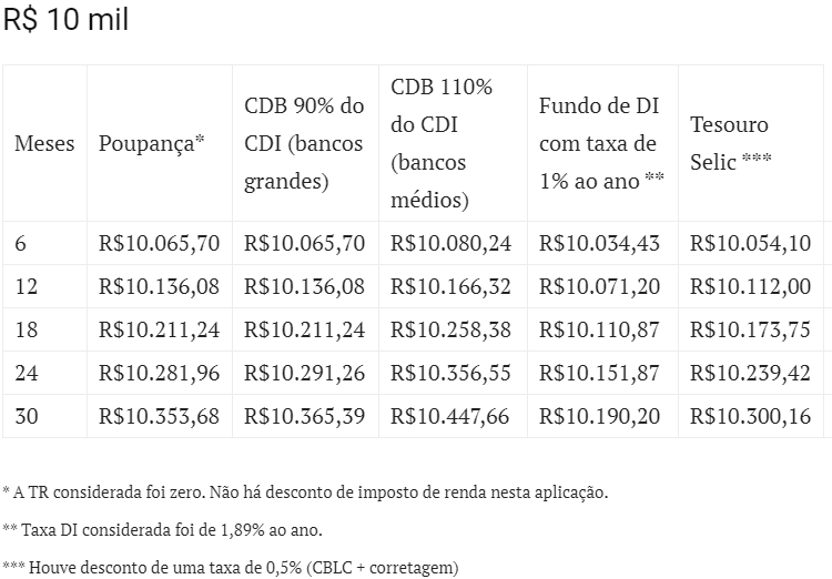 Rendimentos de R$ 10 mil
