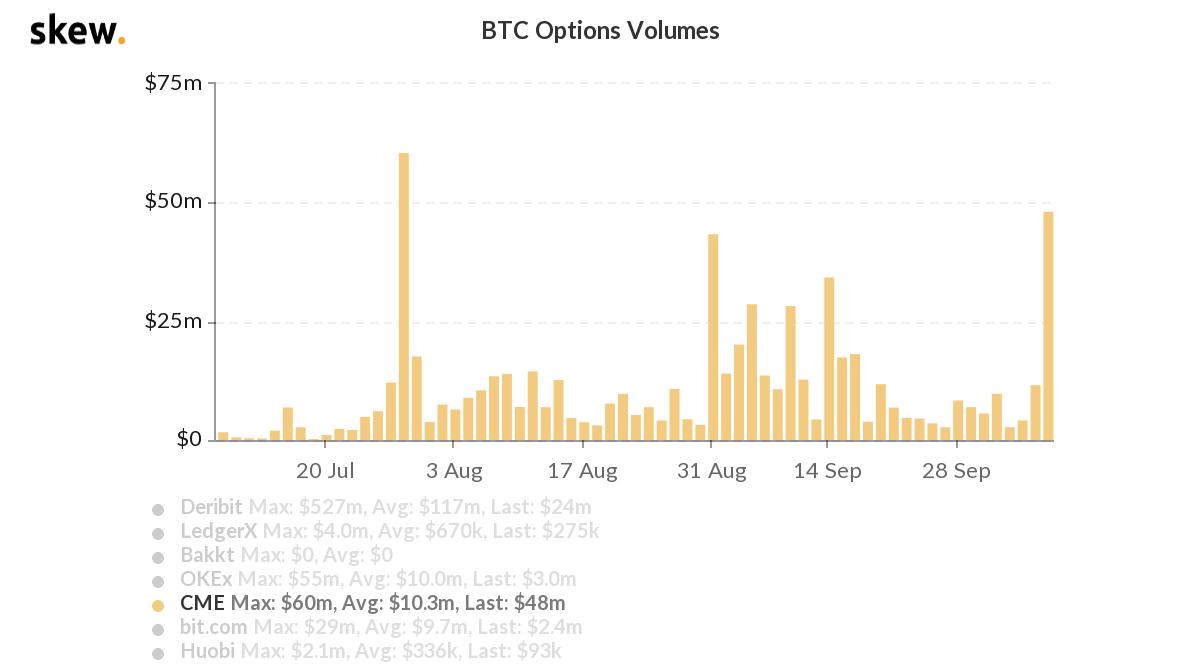 Opções de Bitcoin