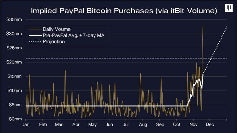 Gráfico demonstrando o aumento de compra de BTC